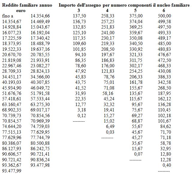 tabella 11 assegni familiari 2014 - 2015
