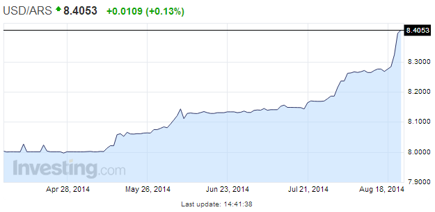 Sober Look Blog | Argentine Peso Hits Record Lows On