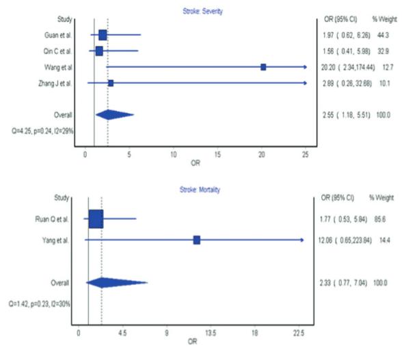 図:新型肺炎COVID-19と脳卒中歴