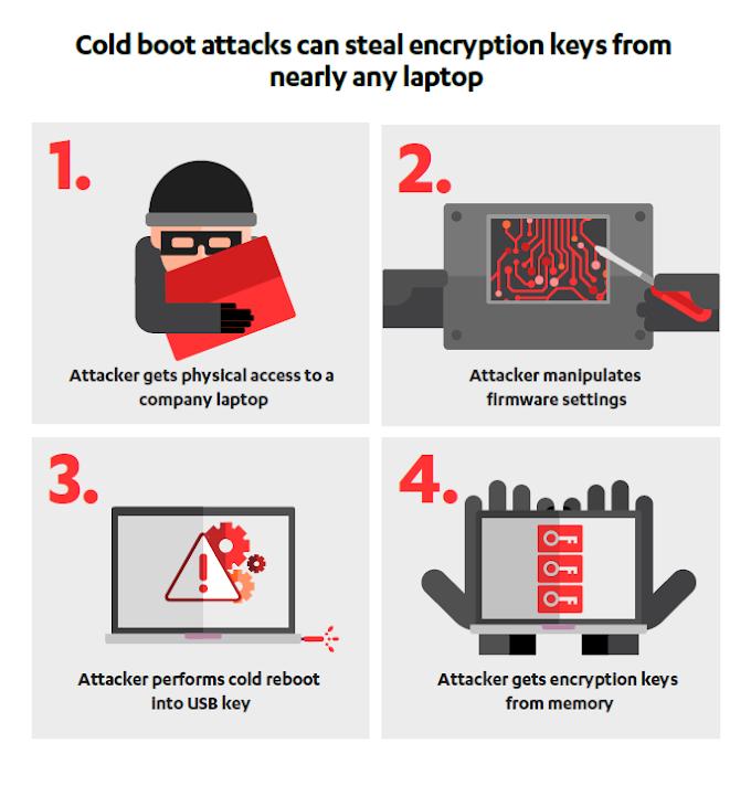 """Nueva variante de un """"Cold Boot Attack"""" desbloquea discos encriptados en casi todos los PC Modernos"""