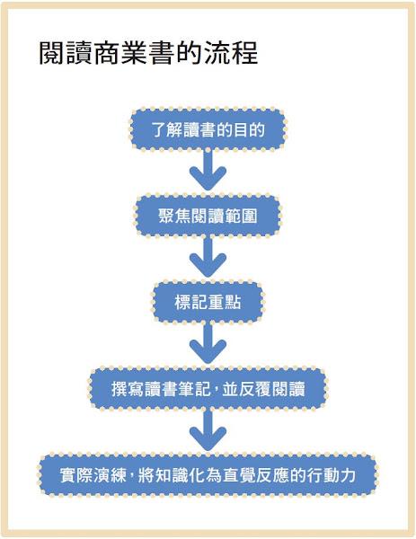 閱讀商業書的流程