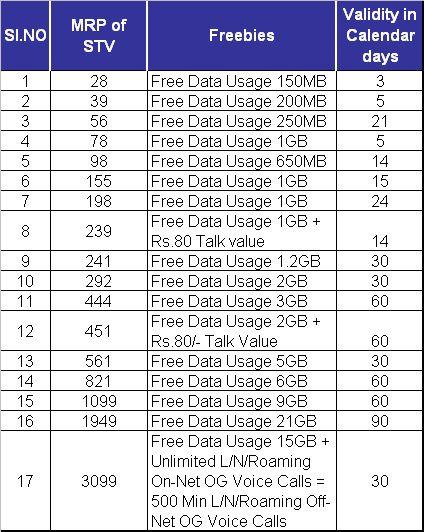 AP Telecom revised data stvs valdity from days to calendar days