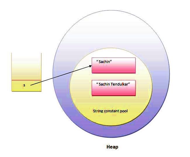 java-string-pool
