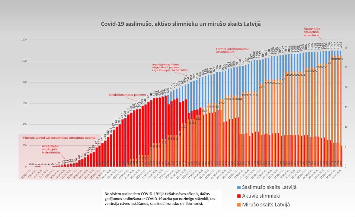 Grafiks ar Covid-19 saslimušo un mirušo skaitu valstī 16.06.2020.