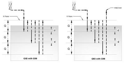 CNC Programming Examples - Peck Drilling Lathe