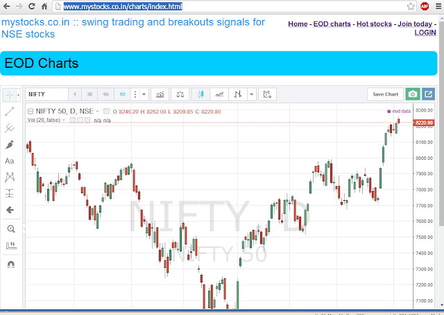 http://www.mystocks.co.in/charts/index.html