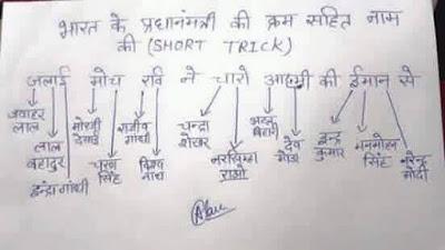GK Tricks in Hindi