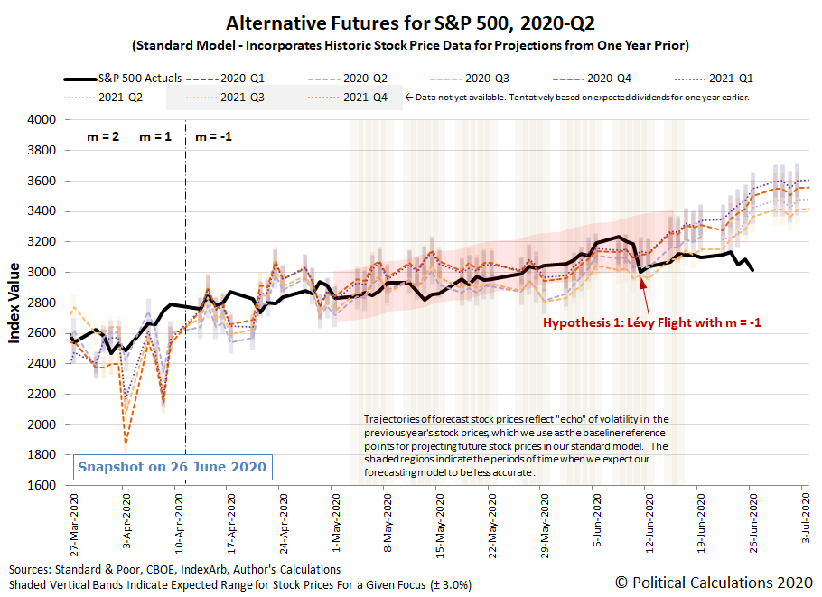 Hypothesis 1: Alternative Futures - S&P 500 - 2020Q2 - Standard Model (m=-1 from 13 April 2020) with no Lévy Flight - Snapshot on 26 Jun 2020