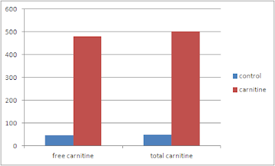 Taux-hepatique-de-L-Carnitine-libre