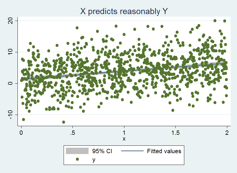 Econometrics By Simulation: ML and initial values