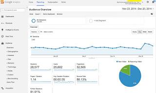 Cara Daftar Dan Memasang Google Analytics Website Mudah