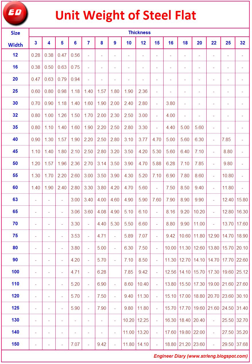 Ismb Weight Chart Download
