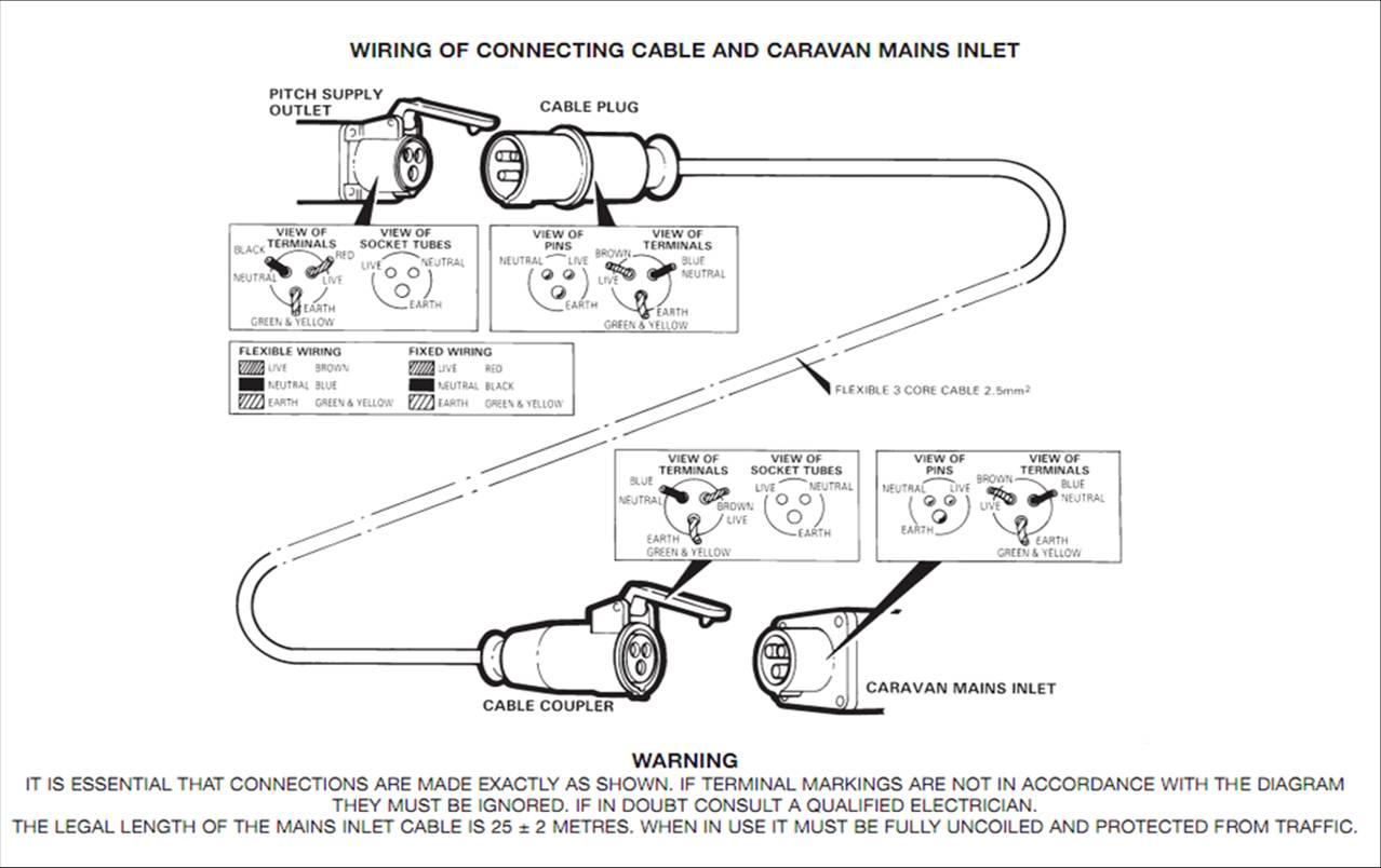 Wonderful Mains Plug Wiring Contemporary Electrical Circuit 16 Amp Plug Wiring Diagram Campervan 240v Wiring Diagram Commando Plug Wiring Diagram