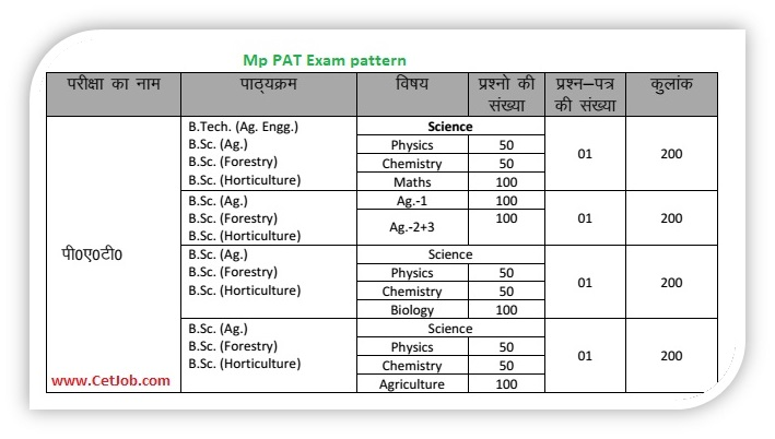 Mp mp pat mp pre download mp pat exam type yadclub Gallery