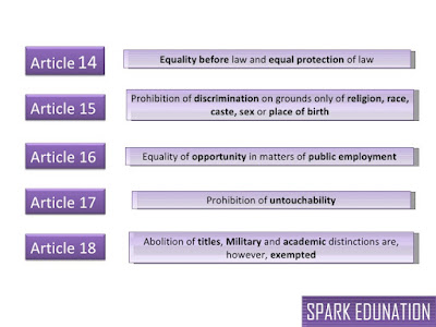 Article 14, 15, 16, 17, 18 and 19 of Indian Constitution Detailed Explanation