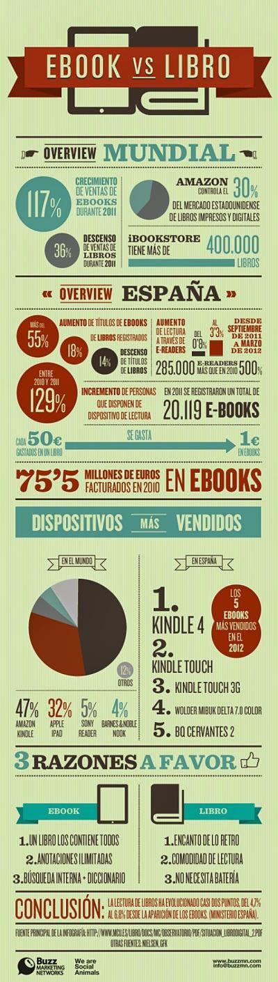 Infografía que compara ebook y libro en papel