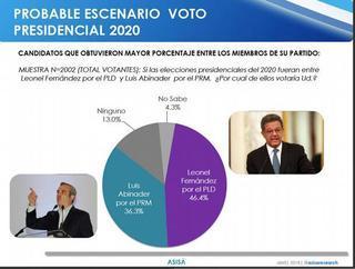 Más de encuesta Asisa: Leonel y Abinader ganarían candidaturas