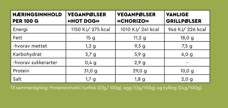 Veganpølser Narvesen Oslo S Kjøttfrie Pølser Sunt Alternativ Dyrevennlig Miljøvennlig