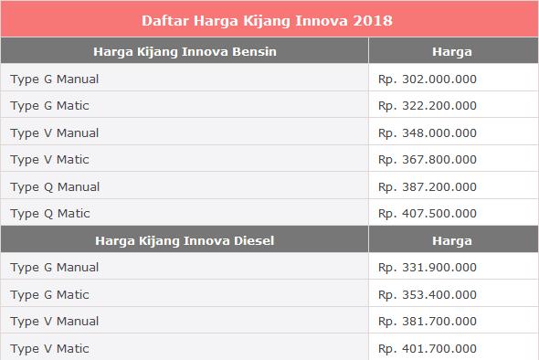 Detail serta Harga Kijang Innova 2018