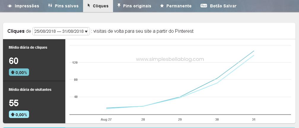 Como crescer o tráfego do seu blog com a ajuda do Pinterest