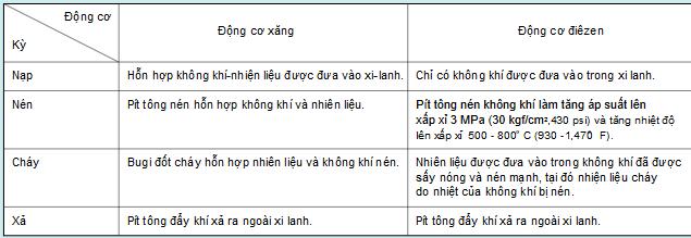 bảng so sánh các kỳ của động cơ xăng và động cơ điêzen