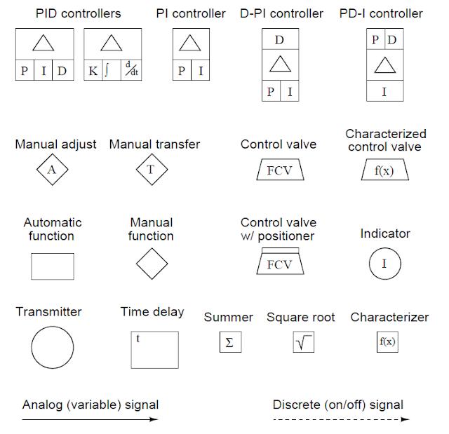Símbolos de diagramas funcionales