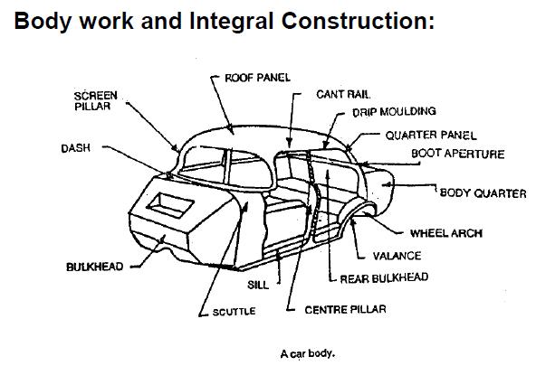 Nomenclature Of Car Body - Car Body Parts | Car Body Parts Design