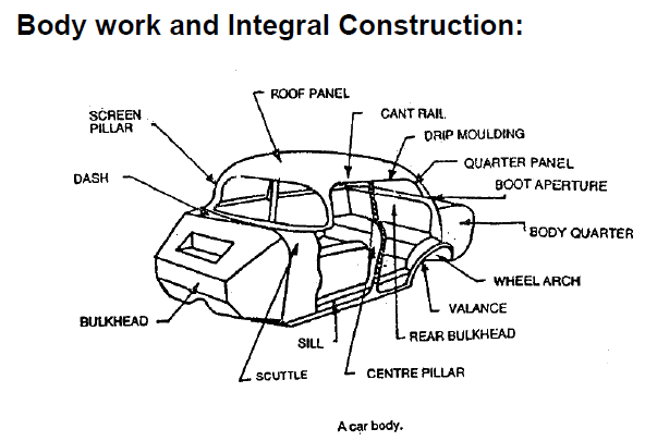 peugeot 406 wiring diagram with Car Parts Names From The Body on Peugeot 207 Wiring Diagram Download besides Peugeot 307 Radio Wiring Colours further Peugeot 403 Wiring Diagram further Hilti Parts Manual moreover 2000 Vw Jetta Ac Wiring Diagram.