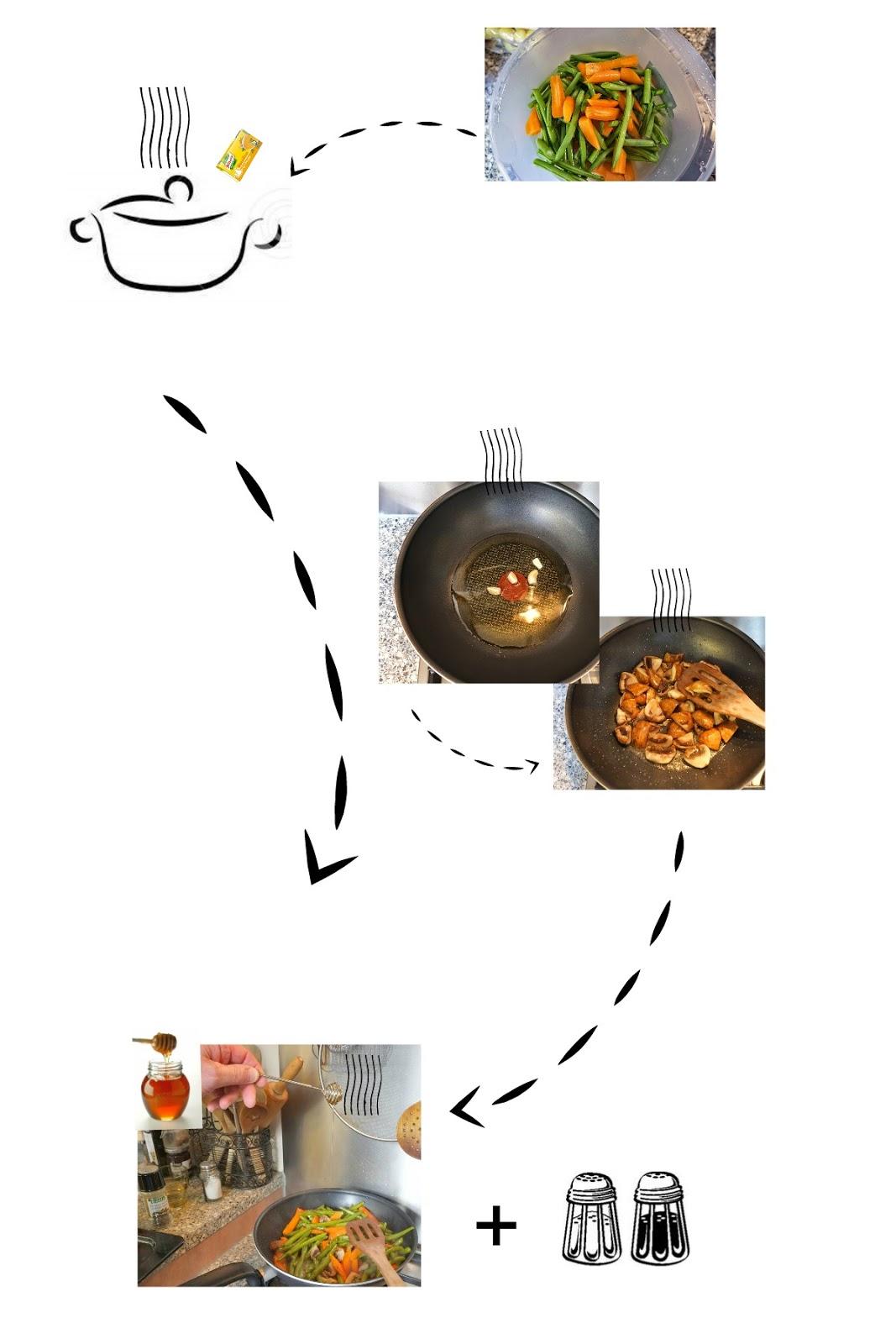 Worteltjes, sperziebonen met honing en champignons