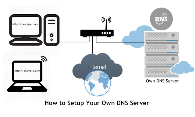 How To Setup An Interal DNS Server On Ubuntu Easiest Way | Bind9 DNS server