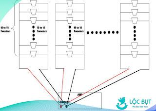 Cách kết nối loa nhà yến với amply đúng kỹ thuật.