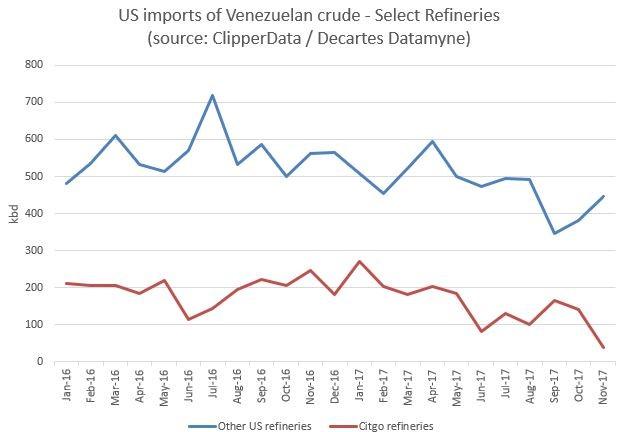 Venezuela está perdiendo su mejor comprador de petróleo