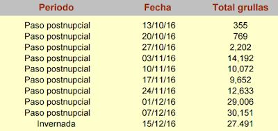 Censos de grullas semanales de la temporada 2016-2017 en la laguna de Gallocanta