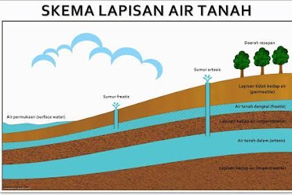 Pengertian Umum Air Tanah