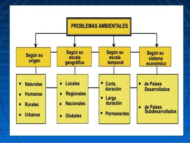 clasificacion de los problemas ambientales