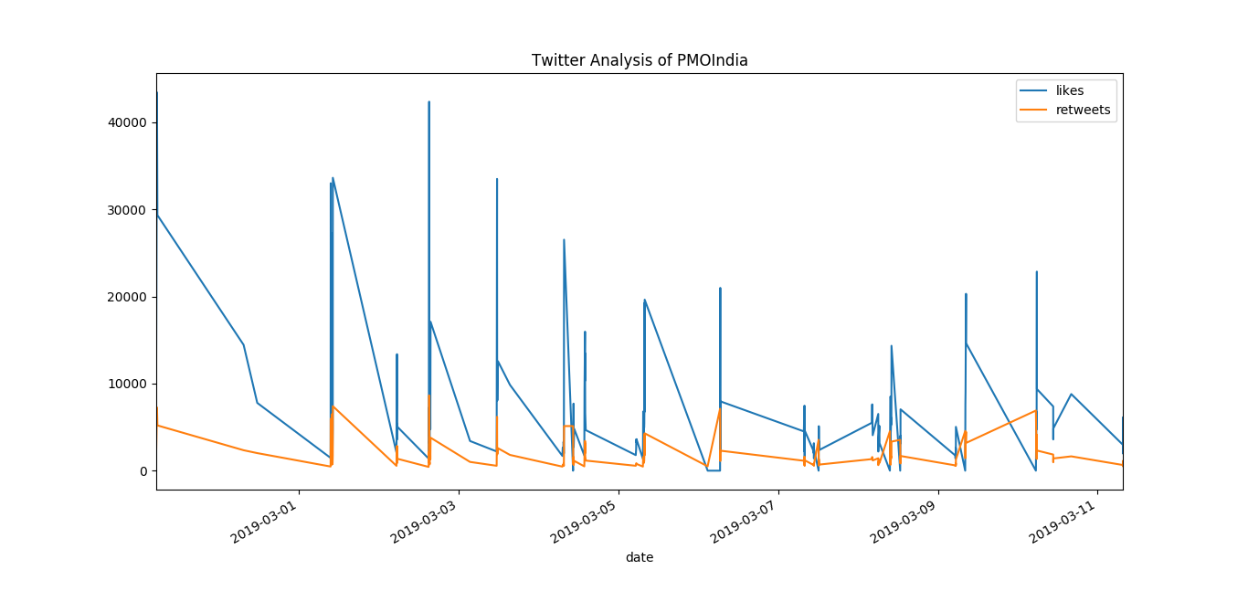 Twitter Analysis of India's top two Government official Twitter Handle