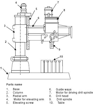 Parts Of A Drill Bit Diagram Expanded Circular Flow Mechanical Engineering Drilling Machine 2 Radial