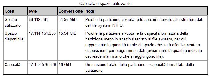 Partizione NTFS spazio libero