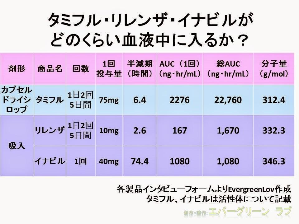 抗インフルエンザウイルス薬3剤の体内動態を比べると、吸入薬は経口薬に比べてAUCが約1/20 剤形 1回投与量 半減期 AUC 分子量  タミフル オセルタミビル リレンザ ザニナミビル ラニナミビル 活性体 効果 安全性 精神科副作用 脳内に入る 中枢神経 AUC(血中濃度-時間曲線下面積、area under the blood concentration-time curve)