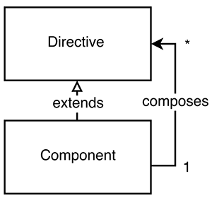 difference between directive and component