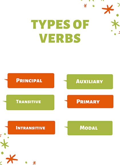 Verb | what is a verb with examples, definitions and classifications