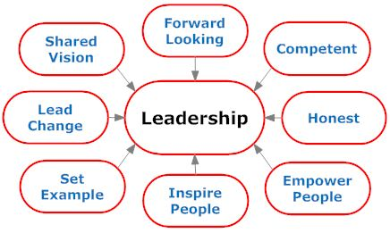 Basic leadership skills