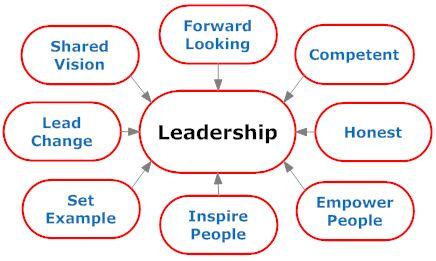 Basic leadership skills
