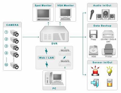 Hệ thống Camera với đầu ghi hình hoạt động như thế nào?