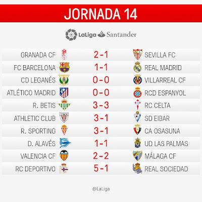 LaLiga Santander 2016/2017: Jornada 14