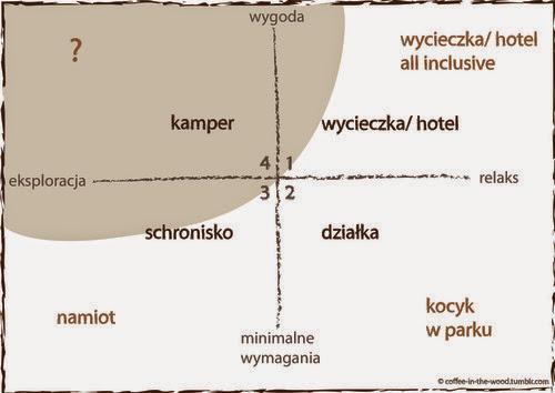 infografika, dla kogo kamper
