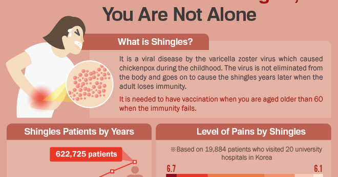 My 29 Lives Two Weeks Of Pain From Shingles And Not
