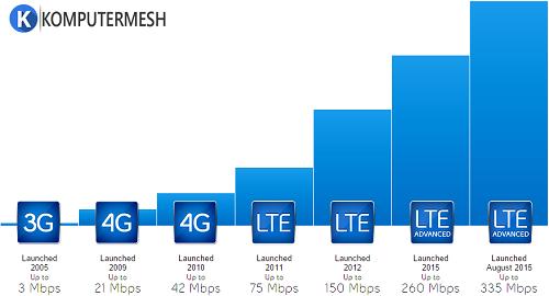 Cara mengubah Jaringan Android ke 3G HSDPA 4G LTE