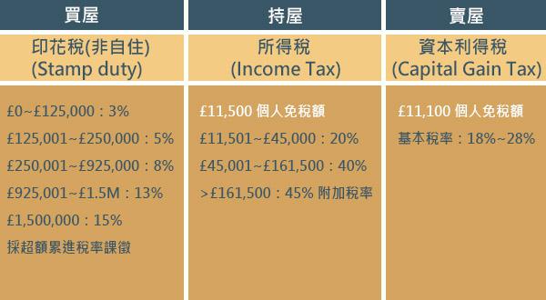英國學生宿舍基金 稅務