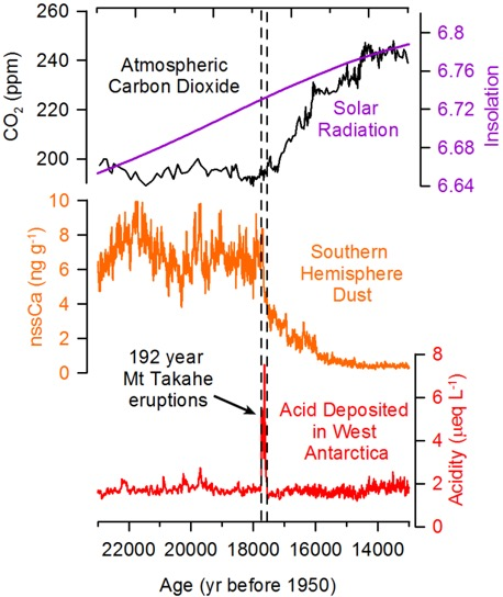 New findings explain synchronous deglaciation that occurred 17,700 years ago